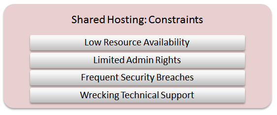 Cloud Server India