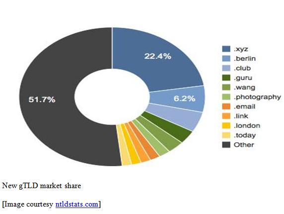 New gTLD market share