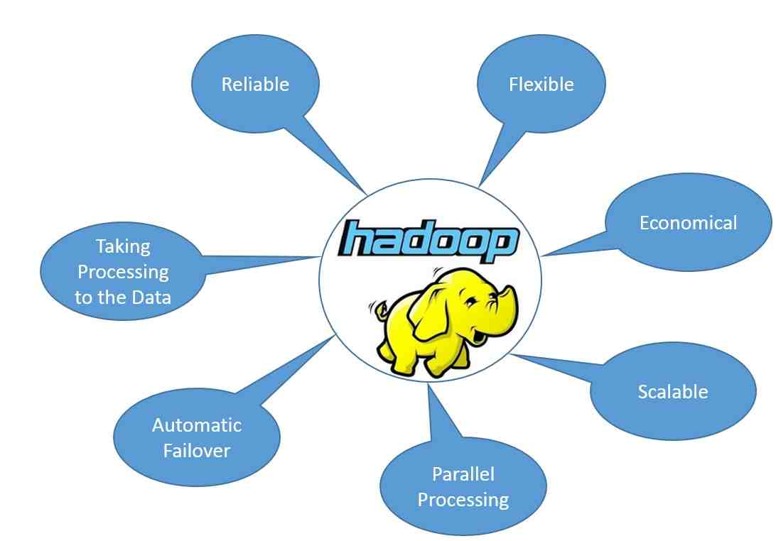 hadoop benefits